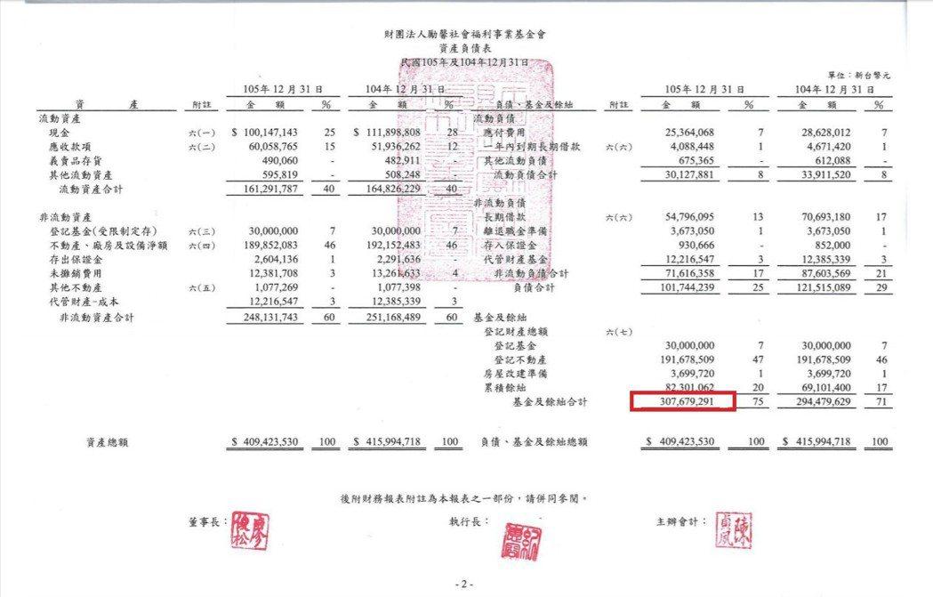 勵馨基金會105年財報(資產負債表)
