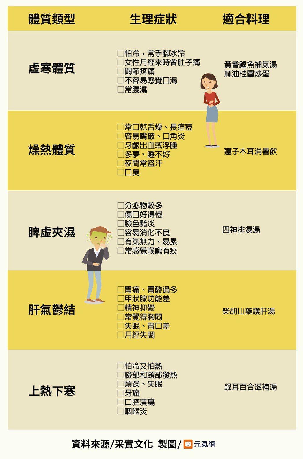 資料來源/采實文化 製圖/黃琬淑
