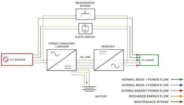 圖1 : 多模式UPS的內部設計(source:伊頓)
