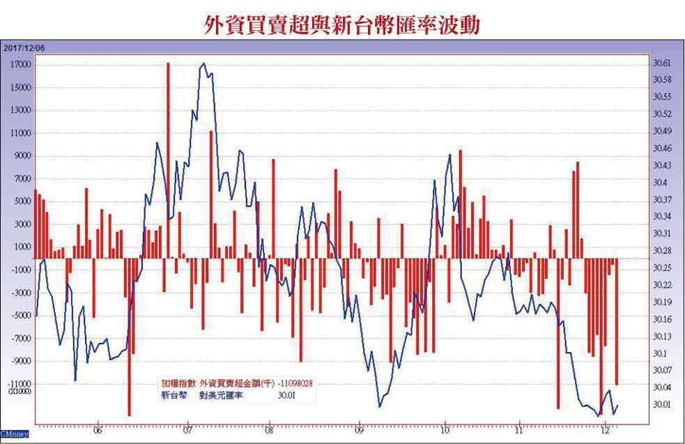 高基期破線股 籌碼鬆動匯率波動