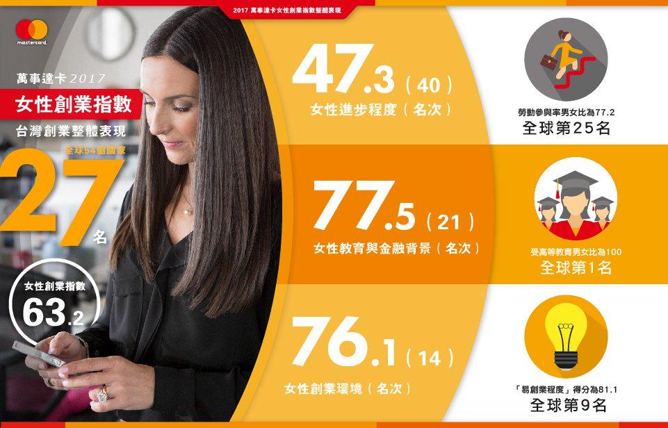 萬事達卡女性創業指數調查 54國中台灣排第27名 。圖/萬事達卡提供