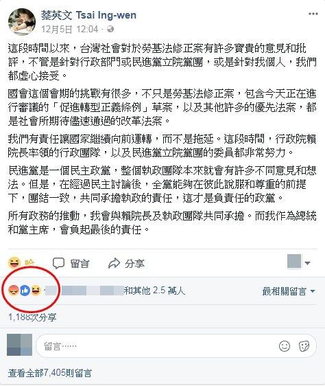 蔡英文臉書貼文回應勞基修法,按怒數首度超越按讚數。圖/擷自蔡英文臉書