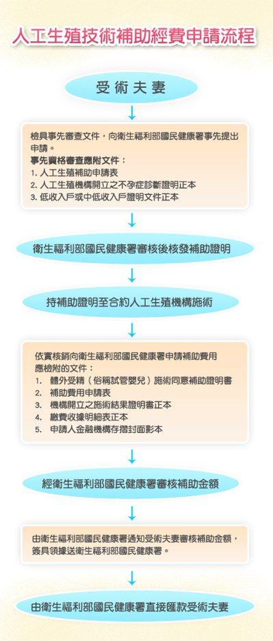 人工生殖補助申請流程。圖/衛福部國健署提供