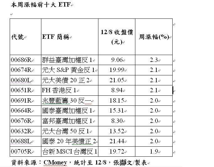 本周漲幅前十大ETF 張瀞文/製表