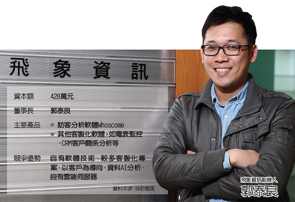 飛象資訊創辦人郭泰良、飛象資訊小檔案 圖/飛象提供
