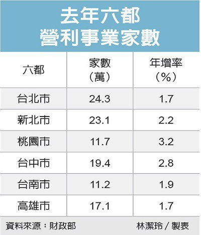 去年六都營利事業家數 圖/經濟日報提供