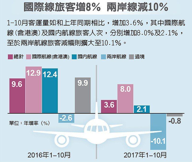 國際線旅客增8% 兩岸線減10% 圖/經濟日報提供