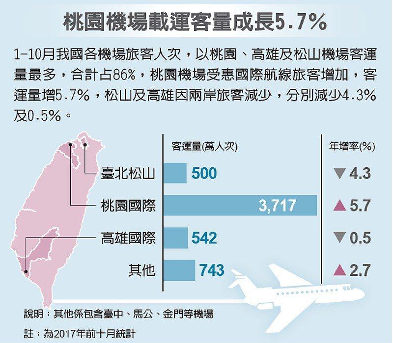桃園機場載運客量 成長5.7% 圖/經濟日報提供