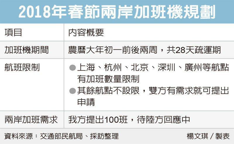 2018年春節兩岸加班機規劃(經濟日報提供)