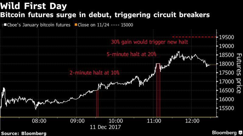 比特幣期貨上路頭一天,因漲幅過大兩度啟動暫停交易機制。(資料來源/彭博資訊)