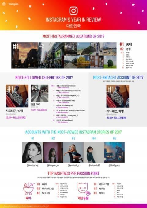 Instagram(IG) 首度公開「Instagram Awards」,統計2...