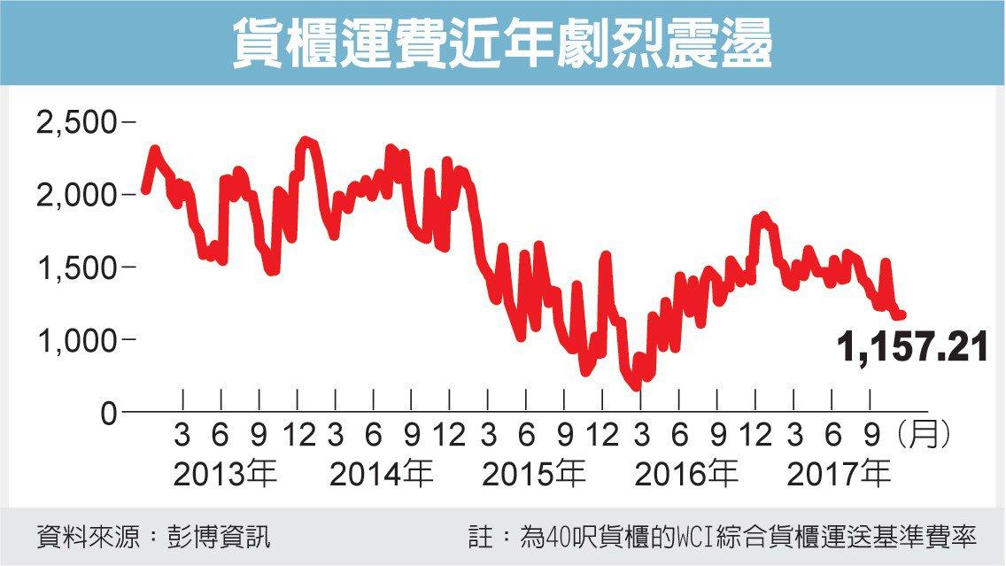 貨櫃運費近年劇烈震盪 圖/經濟日報提供