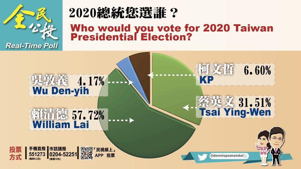 政經看民視的2020總統民調。取自政經看民視推特