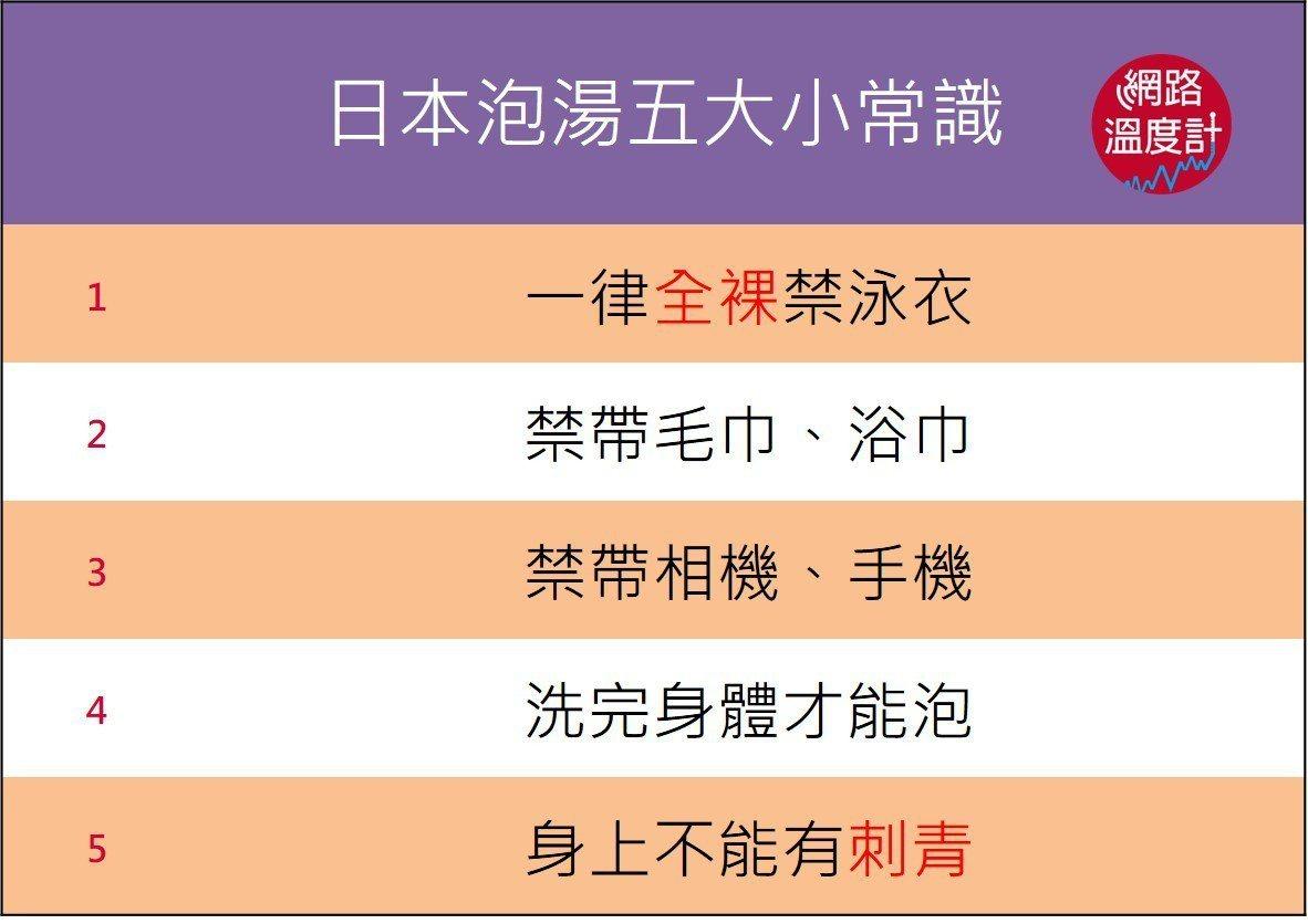 日本泡湯小常識。圖/網路溫度計提供