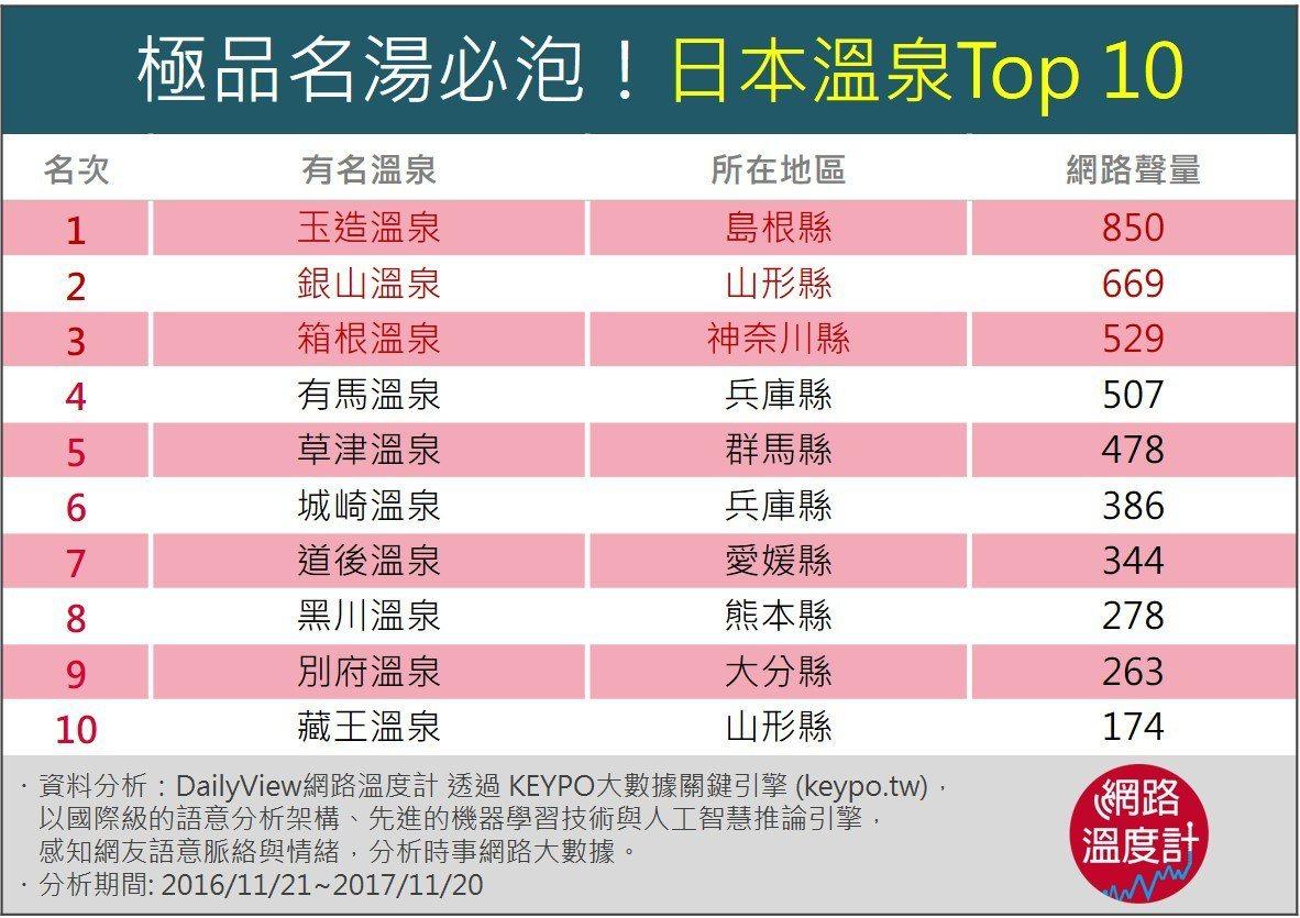 日本溫泉Top 10。圖/網路溫度計提供