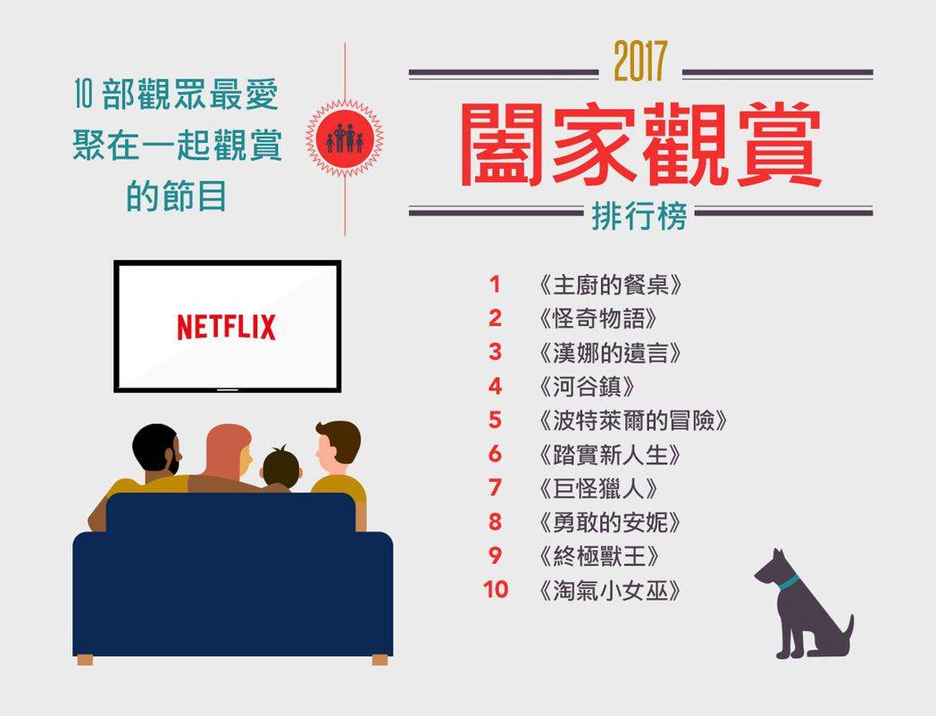 2017年在Netflix平台上,台灣家庭最愛這10個節目!圖/Netflix提...