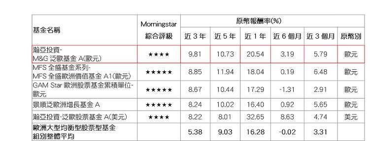 資料來源:Morningstar(晨星),報酬率以原幣計,數據截至2017/12...