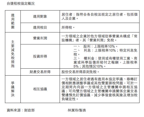 財政部國際財政司宣布,台灣於2017年12月12日與台捷租稅協定。