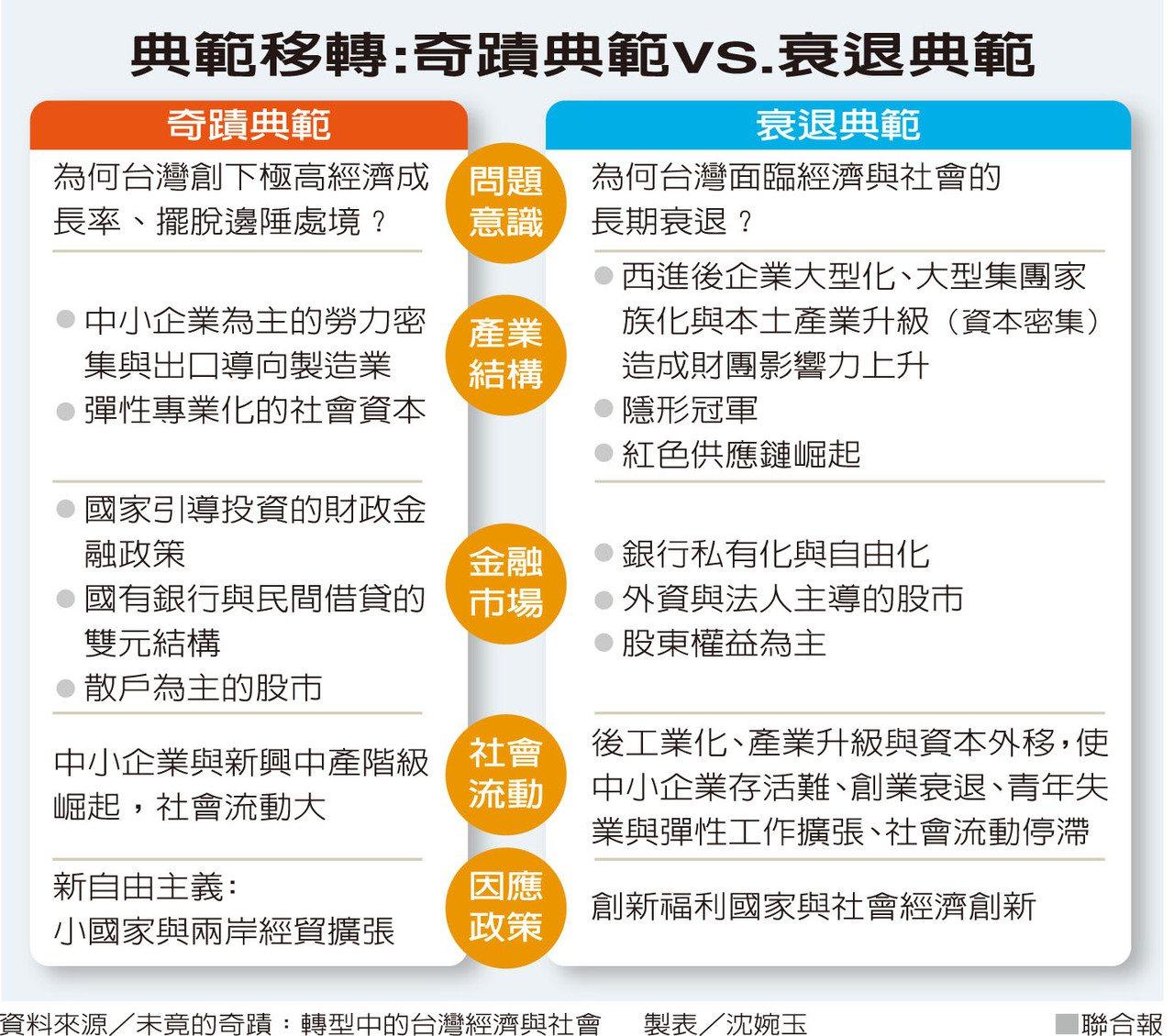 經濟奇蹟+民主奇蹟=台灣變成「失敗的典範」