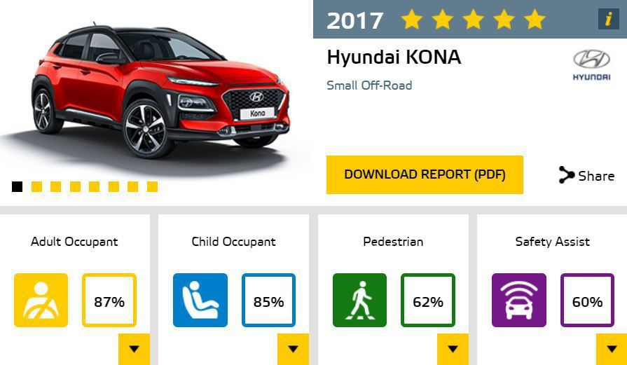 Hyundai Kona本次的撞擊成績。 摘自Euro NCAP