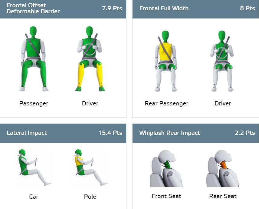 綠色代表良好(Good),黃色則代表尚可(Adequate),從這張圖可看出,不管是正面撞擊或側面撞擊,Hyundai Kona都提供了相當不錯的保護。 摘自Euro NCAP