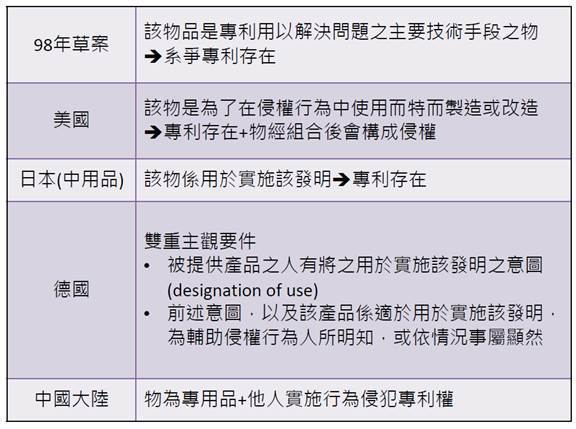 表二、各國關於「明知」之事項 (資料來源:智慧局)