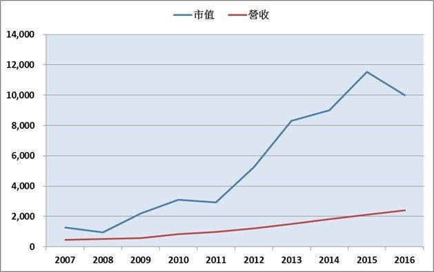 圖3:2007~2016年台灣上市櫃(含興櫃)生醫產業市值與營收變化(單位:億元...