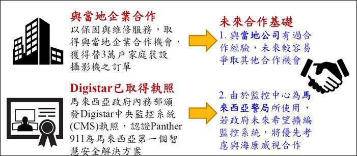 圖二、馬來西亞智慧安全解決方案:Panther 911中央監控系統 (圖二、馬來...