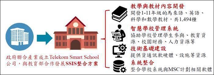 圖四、馬來西亞智慧學校方案 (資料來源:馬來西亞教育部,MIC整理,2017年1...