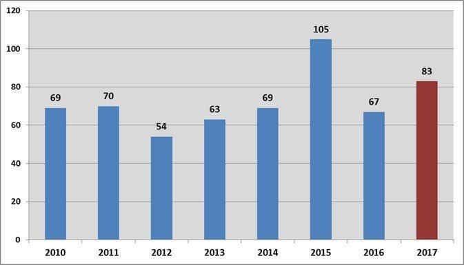 圖1:2010~2017年港交所平均每日交易額。單位:10億港元(2017年統計...
