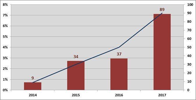 圖2:2014~2017年港股通平均每日交易額(右軸,單位:億港元)及其佔總成交...