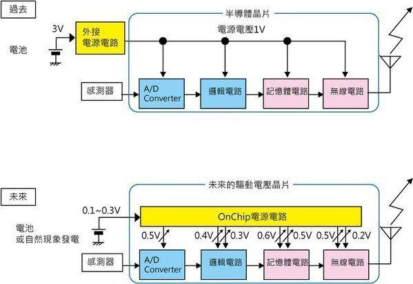圖3 : 提供滿足各種功能電路區塊的電壓,是未來研發時不可或缺的考量和工作