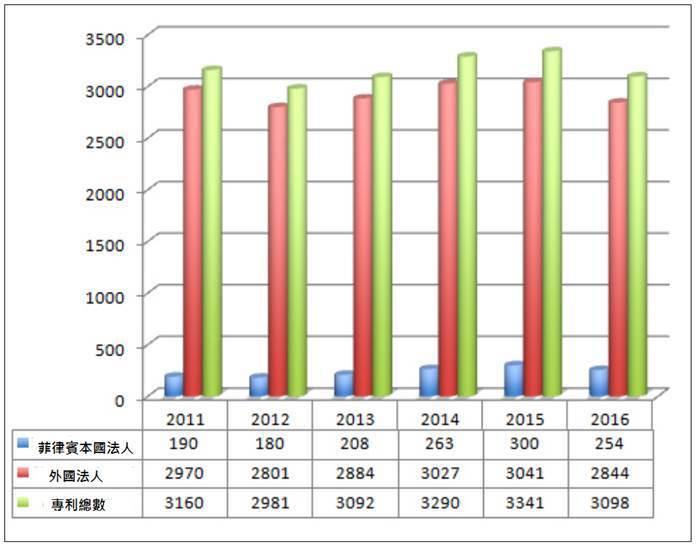 圖1. 2011-2016期間菲律賓發明專利本國法人與及外國法人申請數量對照圖 ...