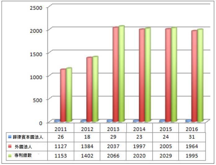 圖2. 2011-2016期間菲律賓發明專利本國法人與及外國法人獲證數量對照圖 ...