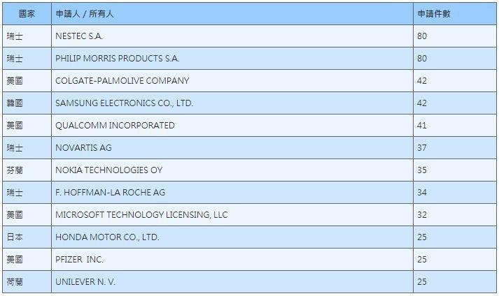 表3. 2016前十大菲律賓發明專利申請人 (資料來源:菲律賓智財局)