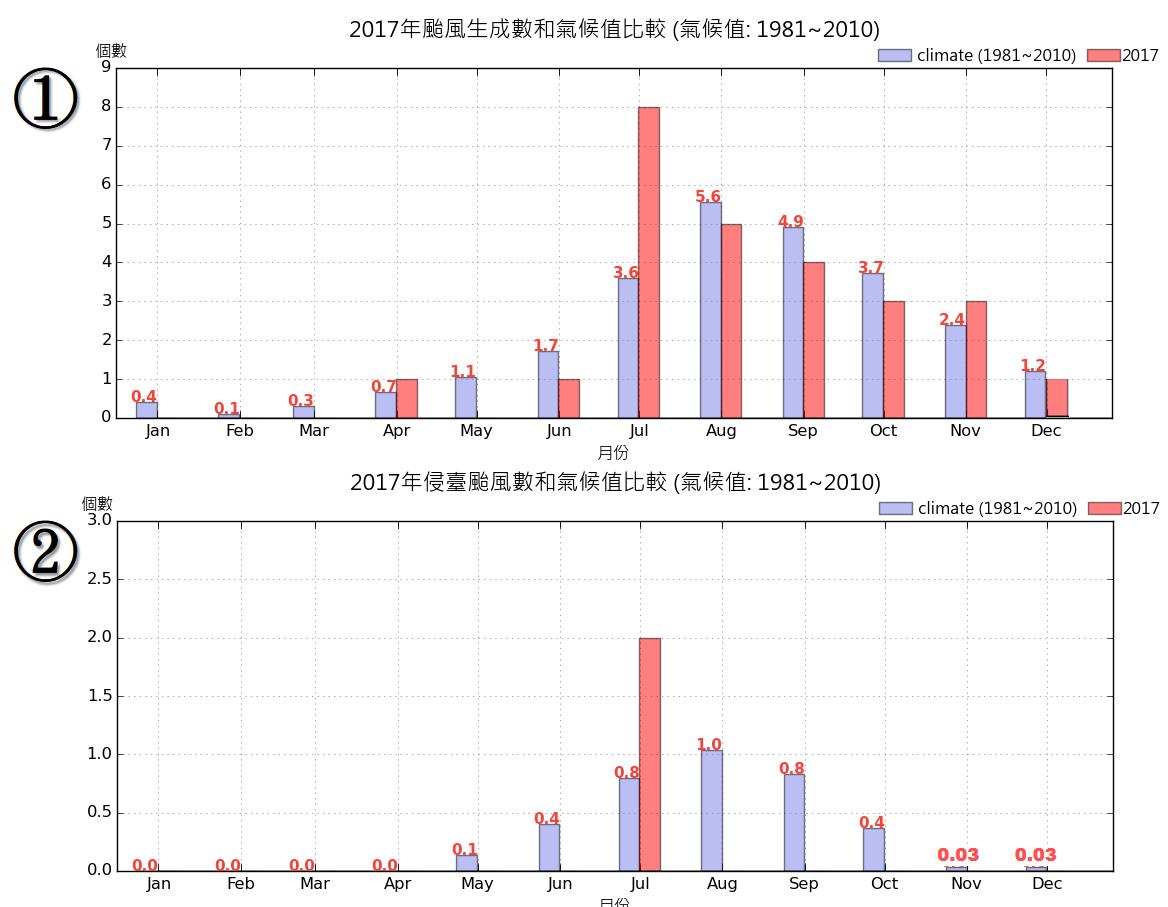 中央氣象局說,12月颱不罕見,但過去只有2004年的12月颱南瑪都侵襲過台灣。擷...