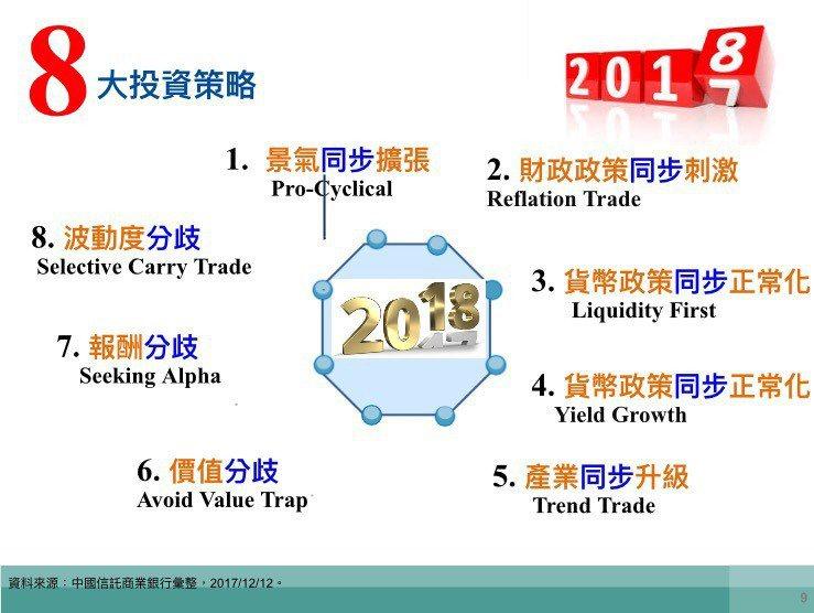 2018年八大投資現象。記者陳怡慈/攝影