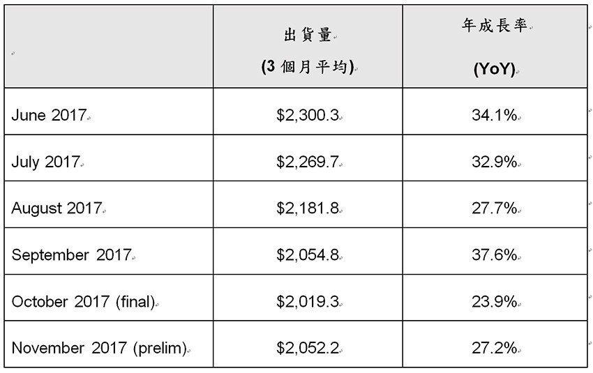 2017年6月至2017年11月北美半導體設備市場出貨統計(單位:百萬美元)。 ...