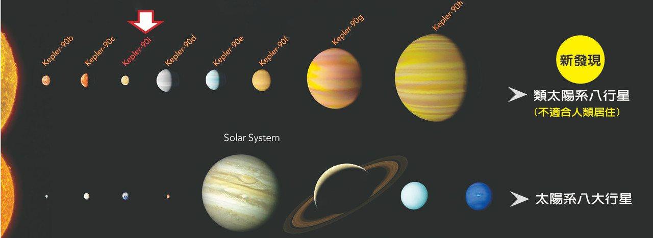 美國國家航空暨太空總署和谷歌14日公布,在遙遠恆星系中發現類似太陽系的新星系(上...
