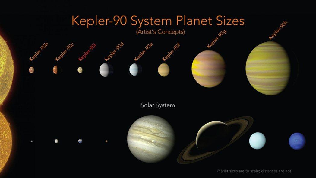 「克卜勒90」星系行星與太陽系星球大小比較圖。美聯社