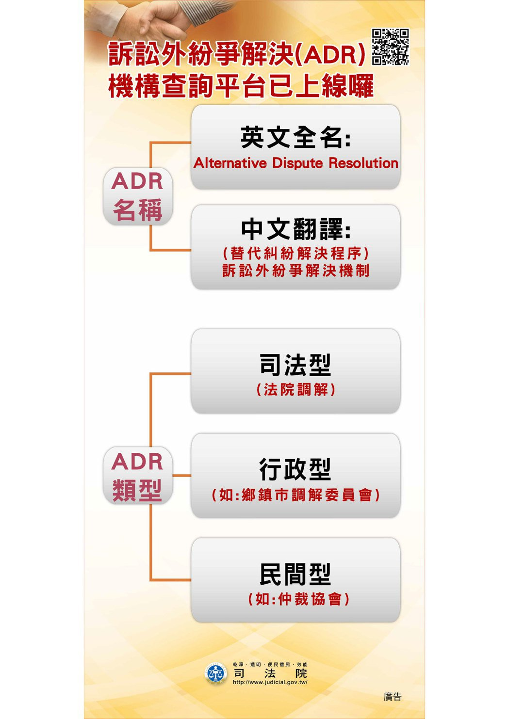 ADR類型。圖/司法院提供