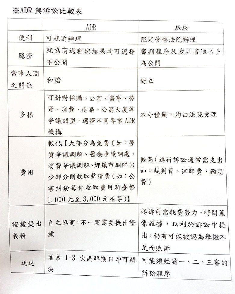 ADR與訴訟比較。記者王宏舜/攝影