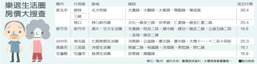 樂退生活圈房價大搜查資料來源/實價登錄資料;永慶房產集團彙整。