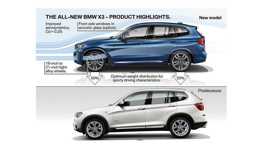 兩代BMW X3車側比較圖。 摘自BMW
