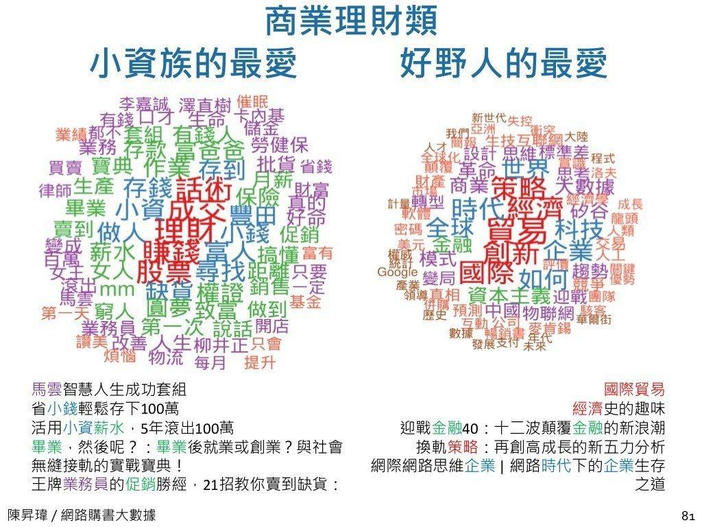 中研院研究員陳昇瑋根據博客來網路書店購書資料,發現小資族與好野人書籍喜好大不同,...