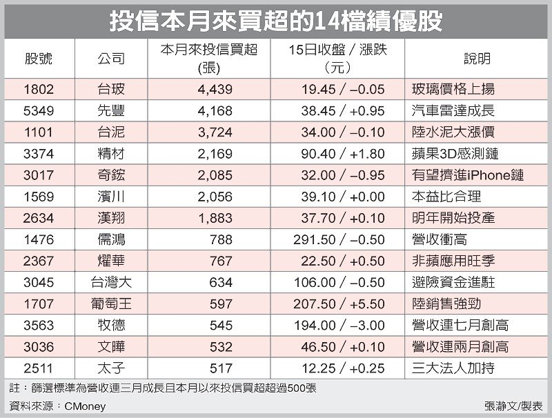 投信本月來買超的14檔績優股 圖/經濟日報提供