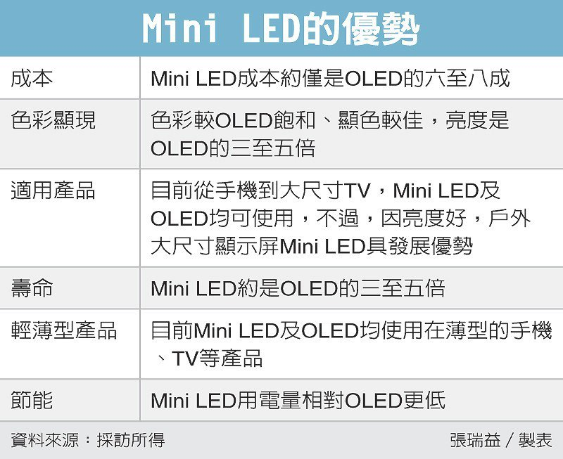 Mini LED的優勢 圖/經濟日報提供