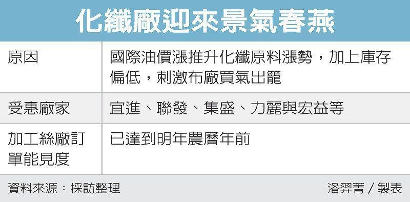 化纖廠迎來景氣春燕 圖/經濟日報提供