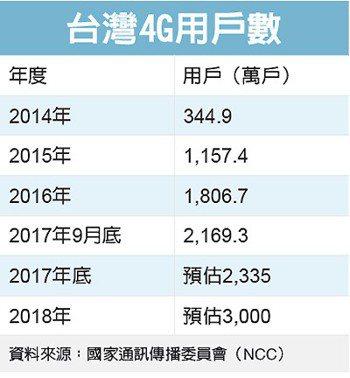 台灣4G用戶數 圖/經濟日報提供