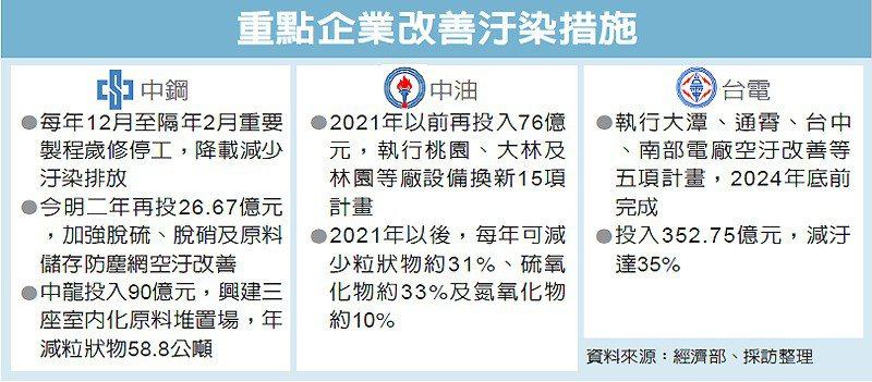 重點企業改善汙染措施 圖/經濟日報提供